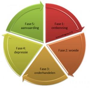 5 fasen omgaan met liefdesverdriet
